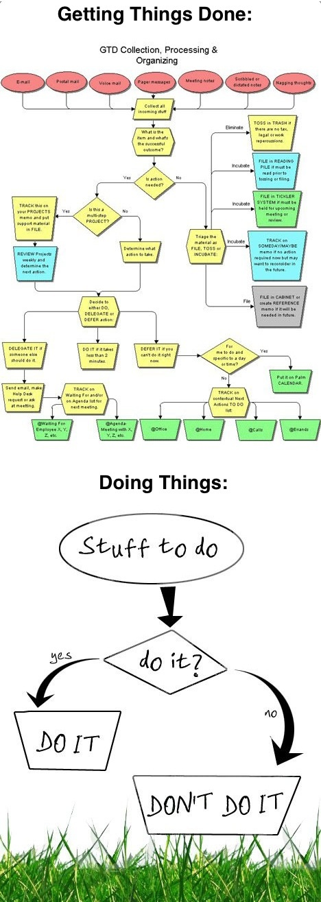 Getting Things Done vs Doing Things